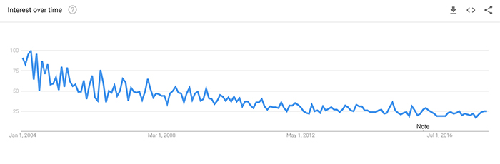 Google Trends Shows Web Trends Search Decline